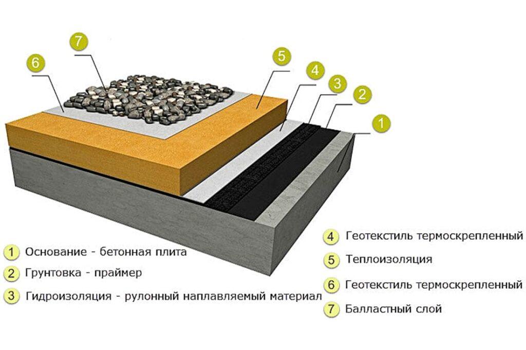 Конструкция плоских крыш